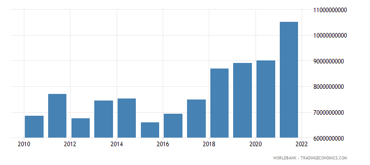 serbia net taxes on products us dollar wb data