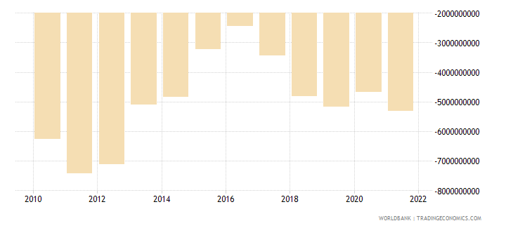serbia net trade in goods and services bop us dollar wb data