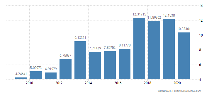 serbia public and publicly guaranteed debt service percent of exports excluding workers remittances wb data