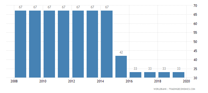 serbia tax payments number wb data