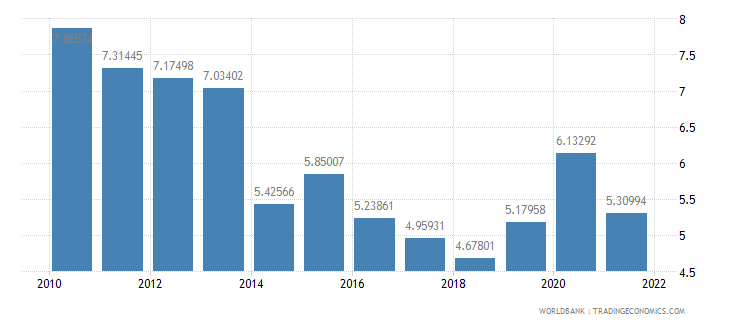 serbia total reserves in months of imports wb data
