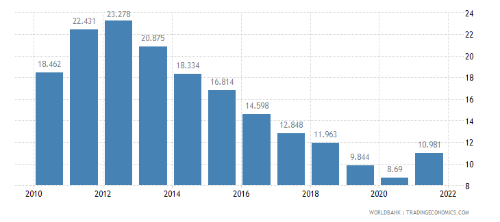 serbia unemployment male percent of male labor force wb data