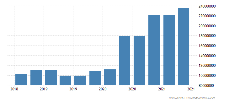 seychelles 09_insured export credit exposures berne union wb data