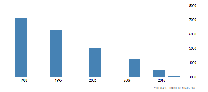 seychelles adult illiterate population 15 years both sexes number wb data
