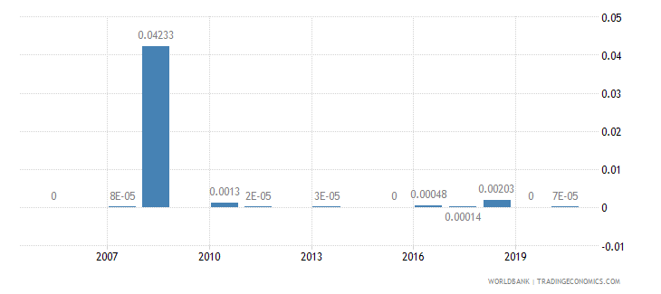 seychelles agricultural raw materials exports percent of merchandise exports wb data