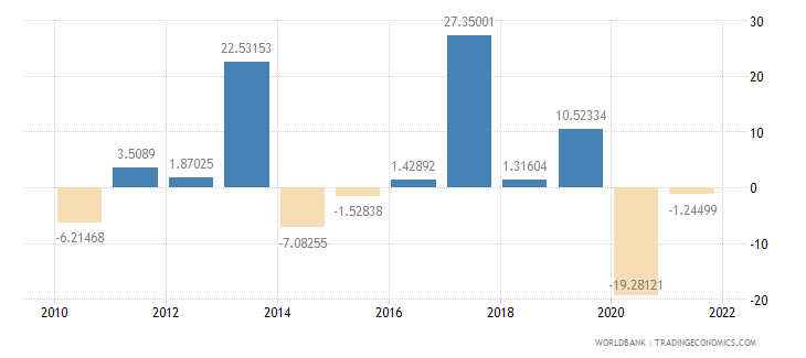 seychelles agriculture value added annual percent growth wb data