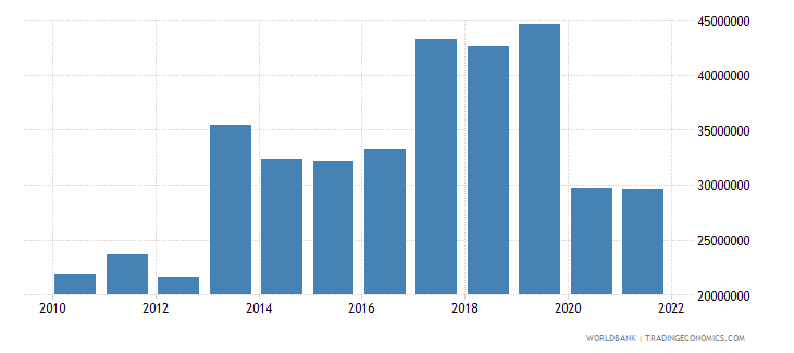 seychelles agriculture value added us dollar wb data