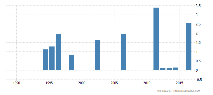 seychelles expenditure on tertiary as percent of total government expenditure percent wb data