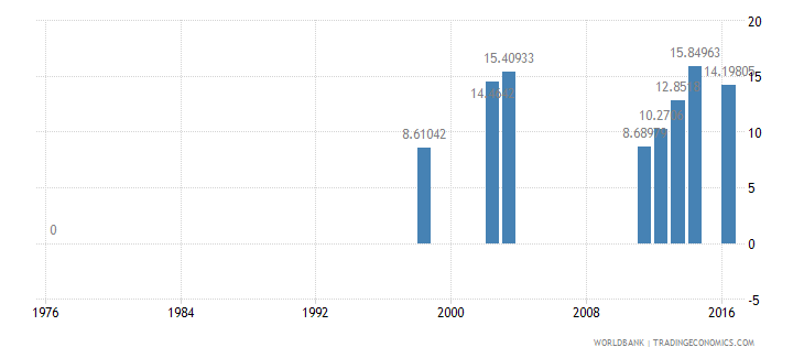 seychelles expenditure per student primary percent of gdp per capita wb data