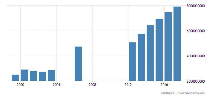 seychelles exports of goods and services constant lcu wb data