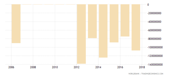 seychelles external balance on goods and services constant lcu wb data
