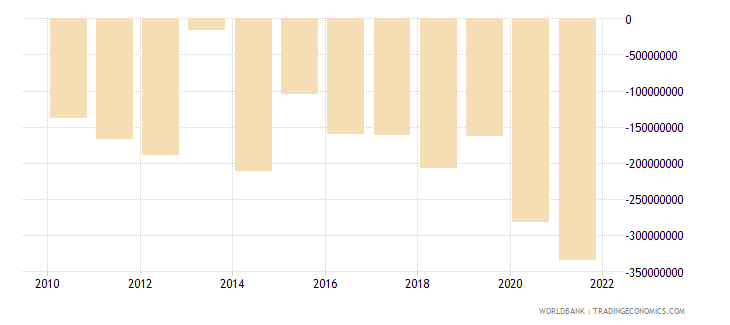 seychelles external balance on goods and services us dollar wb data
