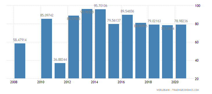 seychelles food exports percent of merchandise exports wb data