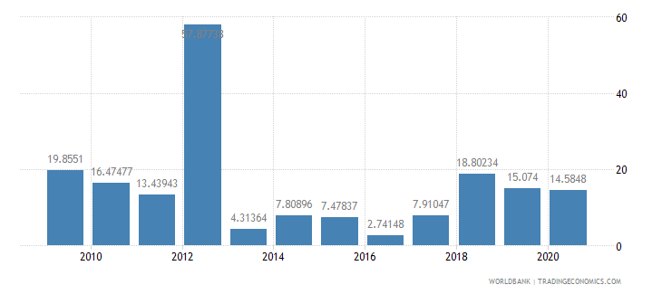 seychelles foreign direct investment net inflows percent of gdp wb data