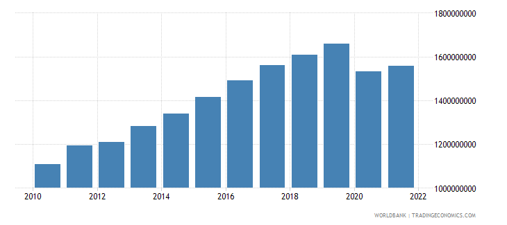seychelles gdp constant 2000 us dollar wb data