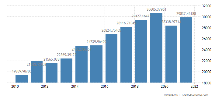 seychelles gdp per capita ppp us dollar wb data