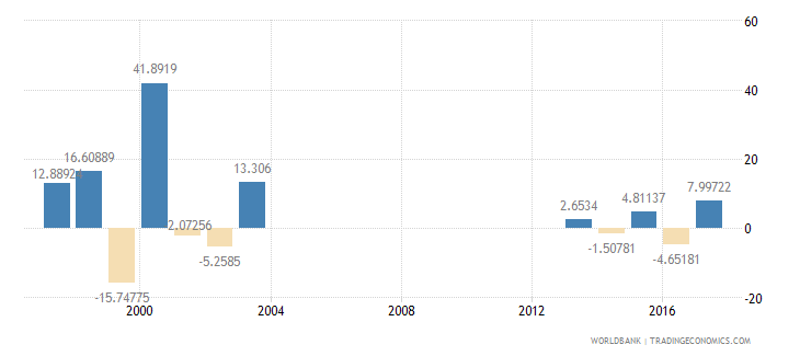 seychelles general government final consumption expenditure annual percent growth wb data