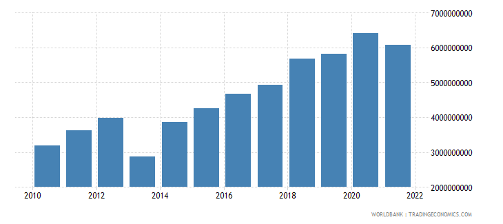 seychelles general government final consumption expenditure current lcu wb data