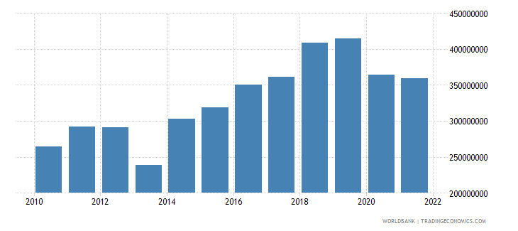seychelles general government final consumption expenditure us dollar wb data