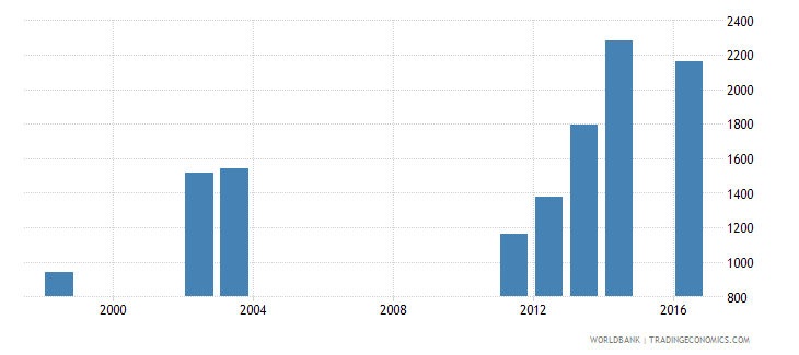seychelles government expenditure per primary student constant us$ wb data