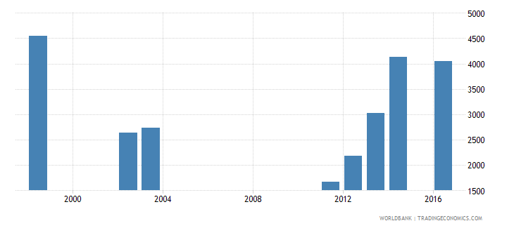 seychelles government expenditure per secondary student constant ppp$ wb data