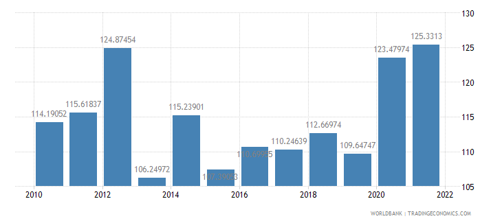 seychelles gross national expenditure percent of gdp wb data