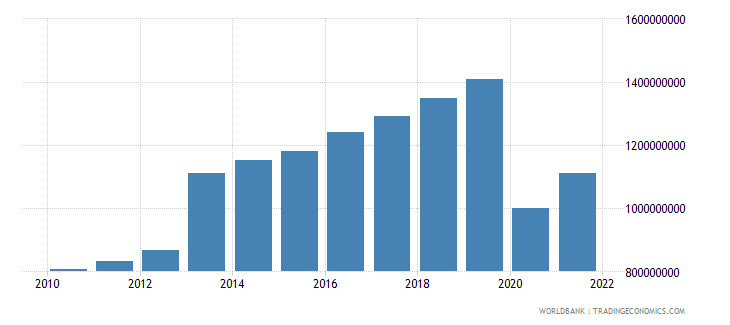 seychelles gross value added at factor cost us dollar wb data