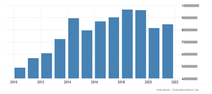seychelles household final consumption expenditure us dollar wb data