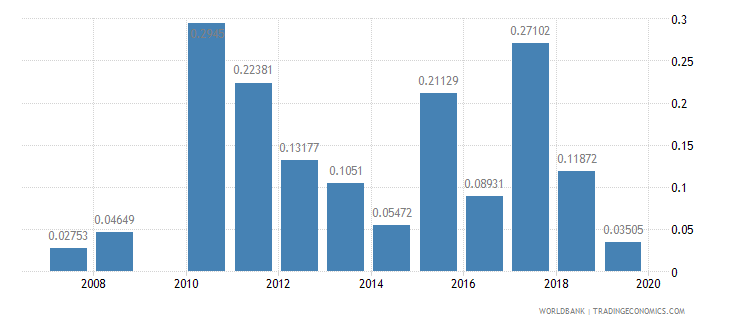 seychelles ict goods exports percent of total goods exports wb data