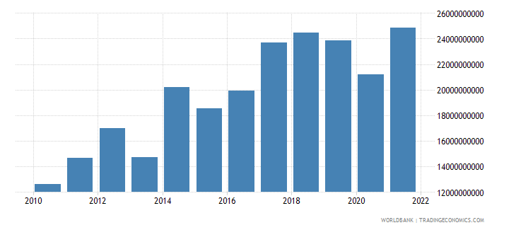 seychelles imports of goods and services current lcu wb data