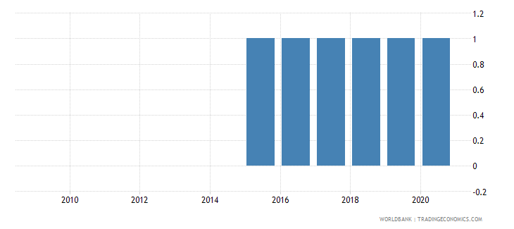 seychelles industrial production index wb data