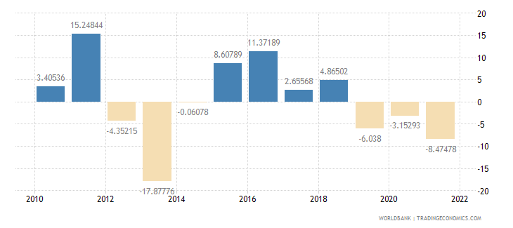 seychelles industry value added annual percent growth wb data
