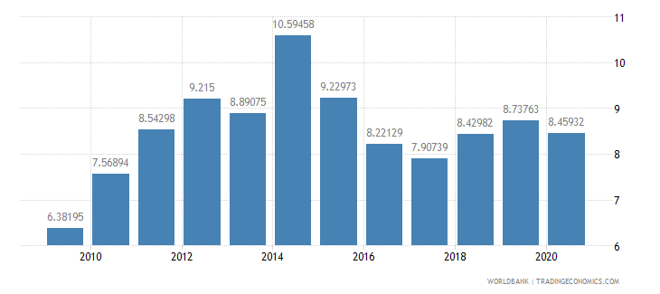 seychelles liner shipping connectivity index maximum value in 2004  100 wb data