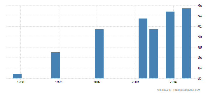 seychelles literacy rate adult male percent of males ages 15 and above wb data