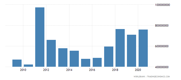 seychelles merchandise exports by the reporting economy us dollar wb data