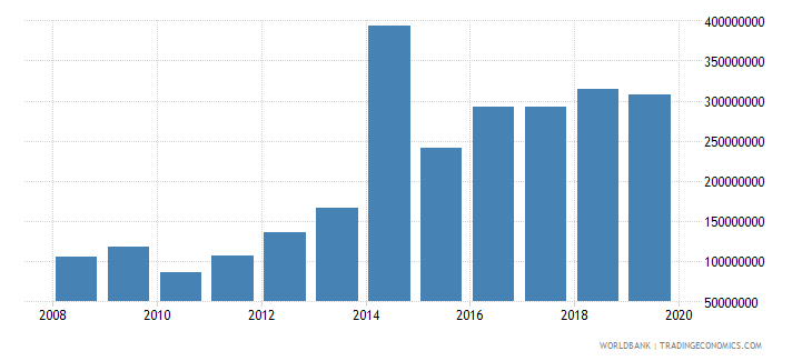 seychelles military expenditure current lcu wb data