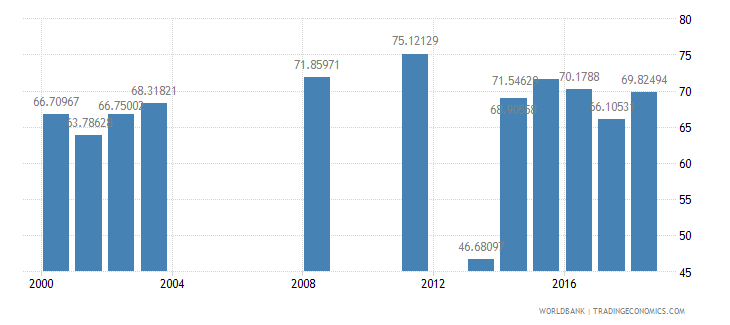 seychelles net intake rate in grade 1 percent of official school age population wb data