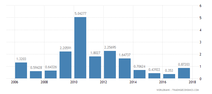 seychelles net oda received percent of imports of goods and services wb data