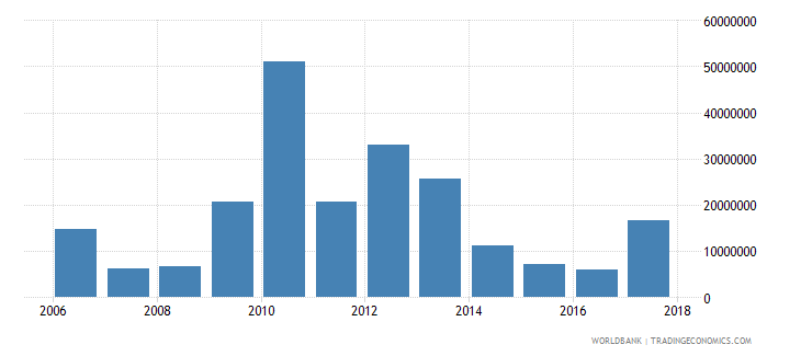 seychelles net official development assistance and official aid received constant 2007 us dollar wb data