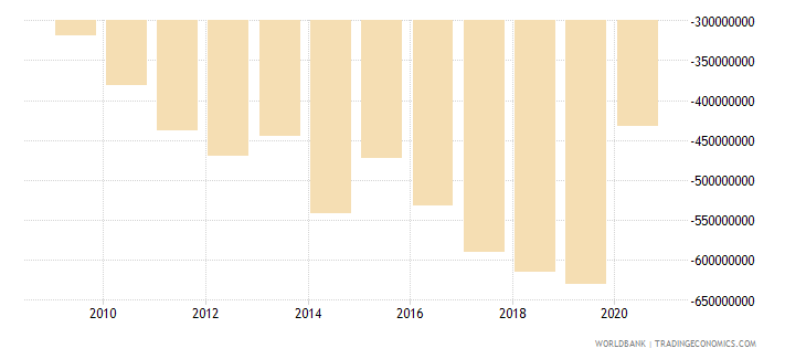 seychelles net trade in goods bop us dollar wb data