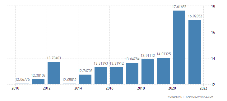 seychelles official exchange rate lcu per us dollar period average wb data