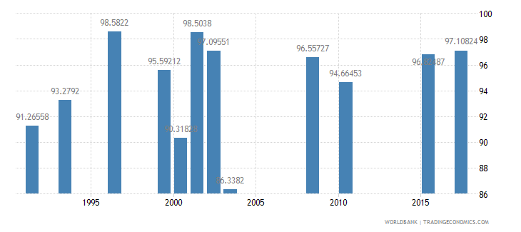 seychelles persistence to grade 5 male percent of cohort wb data
