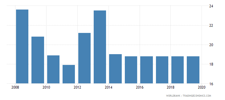 seychelles profit tax percent of commercial profits wb data
