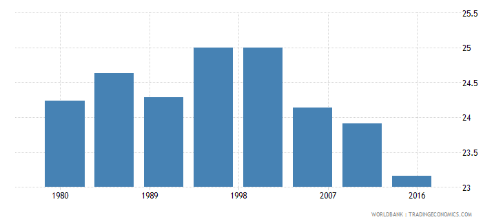 seychelles rural population male percent of total wb data