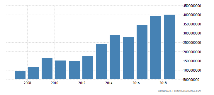 seychelles taxes on goods and services current lcu wb data