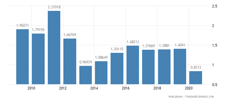 seychelles workers remittances and compensation of employees received percent of gdp wb data