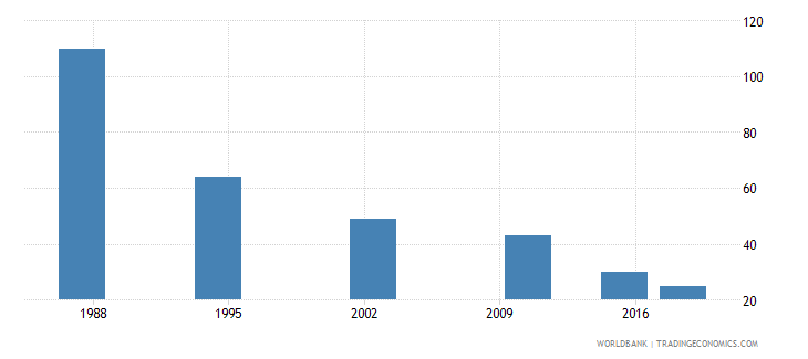 seychelles youth illiterate population 15 24 years female number wb data