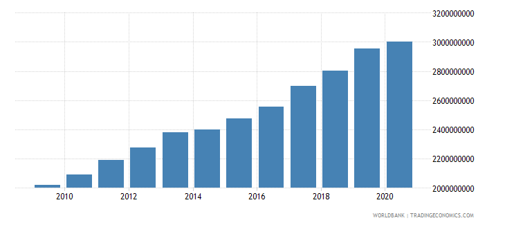 sierra leone agriculture value added constant 2000 us dollar wb data