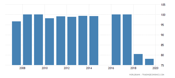 sierra leone current expenditure as percent of total expenditure in primary public institutions percent wb data