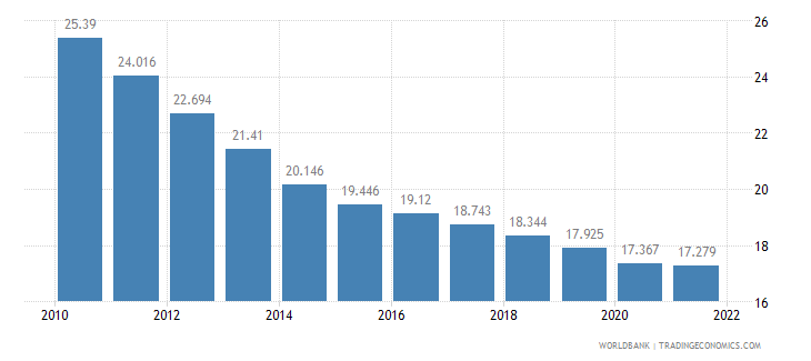 sierra leone employment to population ratio ages 15 24 male percent wb data